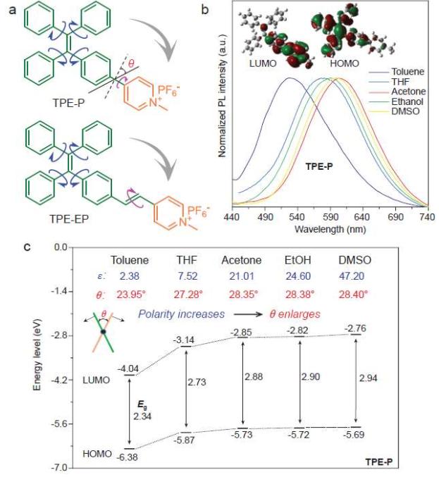 朱美芳院士/唐本忠院士最新《NSR》:AIE+聚合物纤维=高灵敏度荧光湿度传感器!