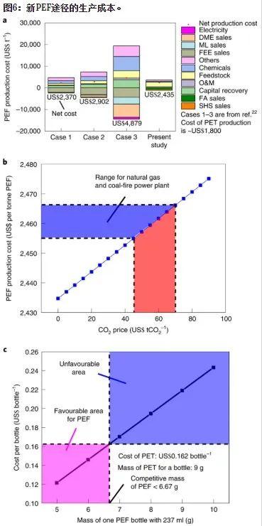 Nature 子刊:CO2和生物廢料生產高質量低成本PEF塑料!可行嗎?
