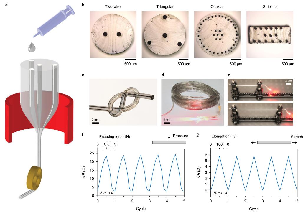突破!《Nature Electronics》:超靈敏、能同時檢測多種應變的柔性時域反射式傳感器