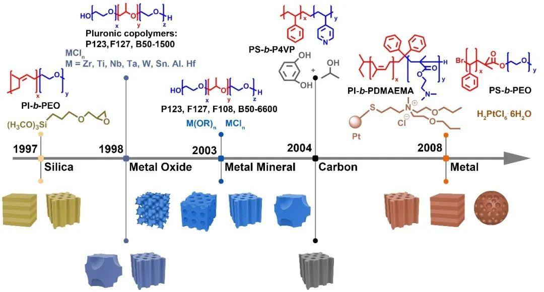 上海交大麦亦勇教授《Chem. Soc. Rev.》综述: 嵌段共聚物自组装可控构筑介孔能源材料