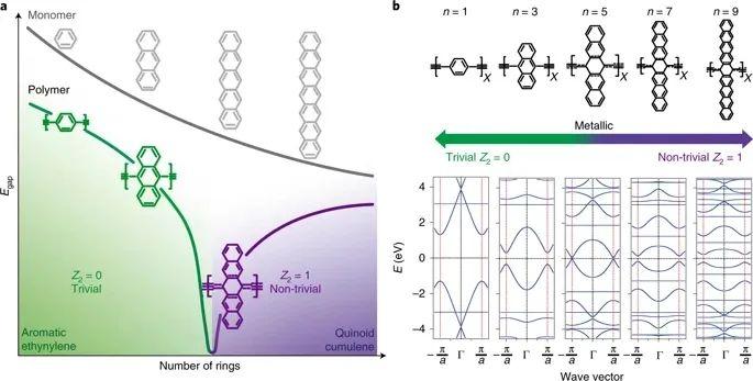 《Nature》子刊:準金屬相高分子!