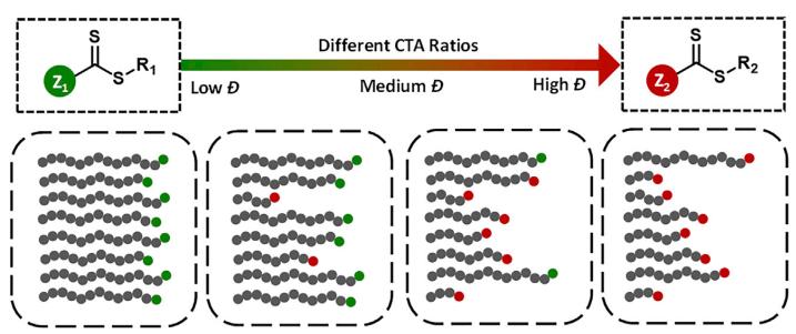 《Chem》:分子量分佈可以定制瞭!