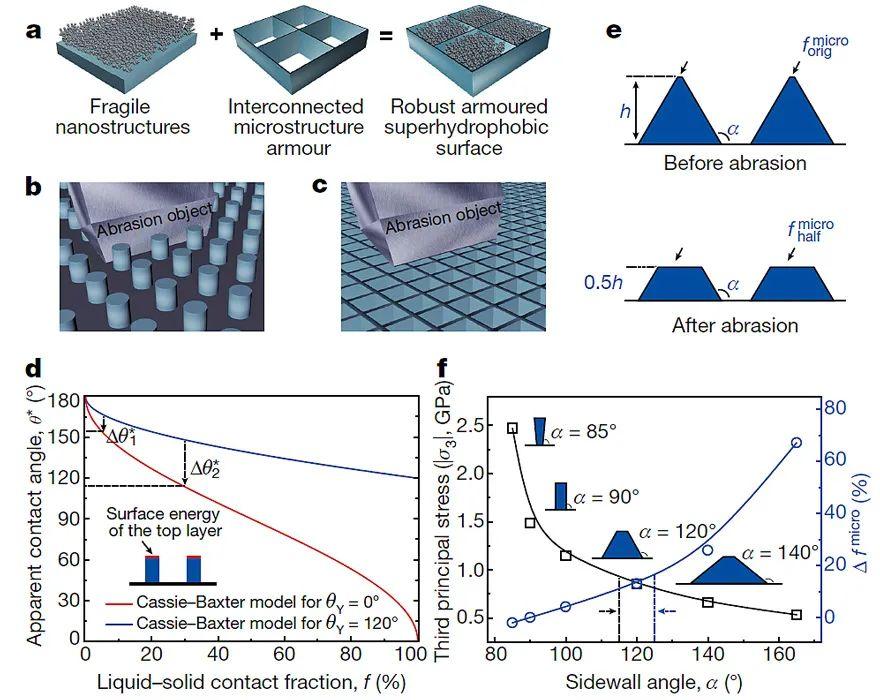 電子科技大學首次以第一單位發表《Nature》,推動超疏水表面走向應用