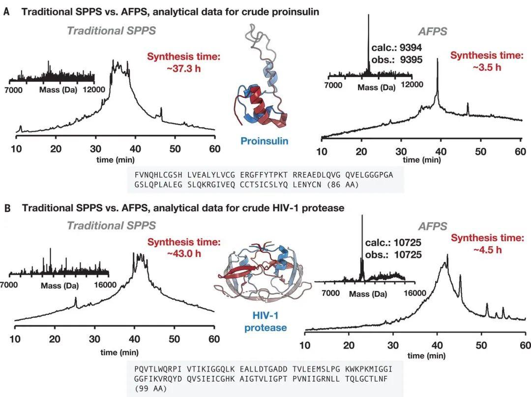 蛋白質合成革命!MIT《Science》:自動流動化學法合成多種蛋白質