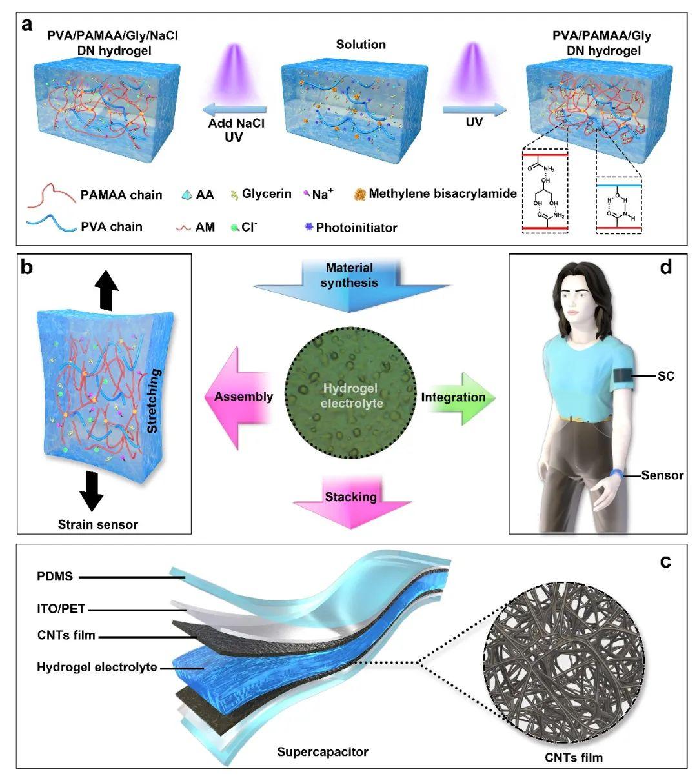 《Mater.Horiz.》:基於高性能離子油凝膠電解質的集成可穿戴自供能柔性傳感系統