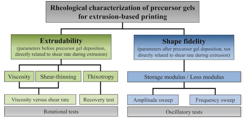 《AFM》綜述:一文瞭解4D打印水凝膠