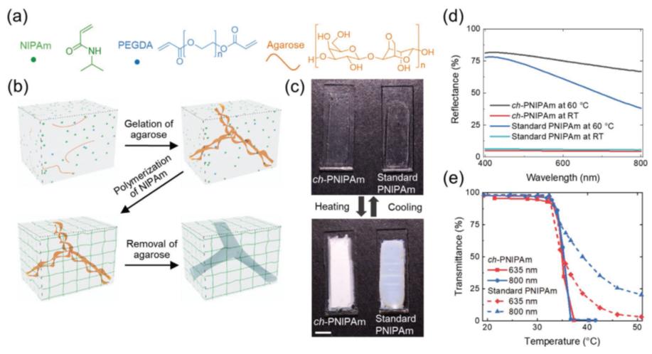 《AFM》:僅需87ms即可實現水凝膠從發白到透明的快速可逆轉變