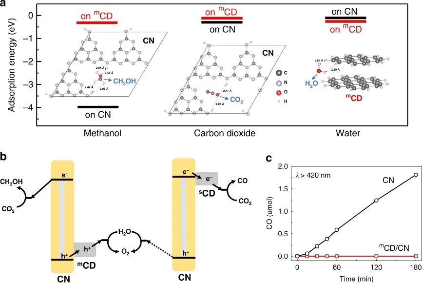 《自然·通訊》:溫室效應的終結者!100%選擇性將二氧化碳轉化為甲醇