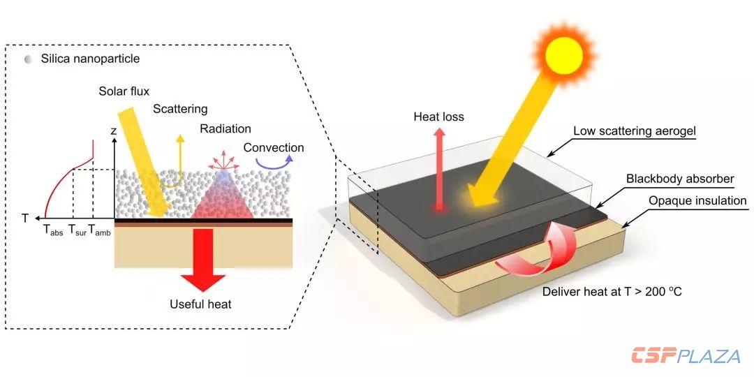 透光率可达95%的新型气凝胶能够大幅提升光热转换温度和效率-1