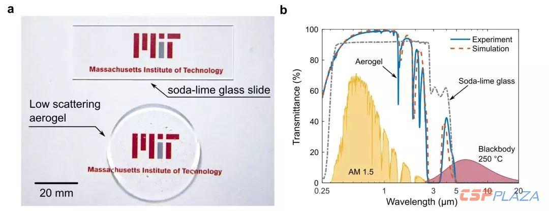 透光率可达95%的新型气凝胶能够大幅提升光热转换温度和效率-2
