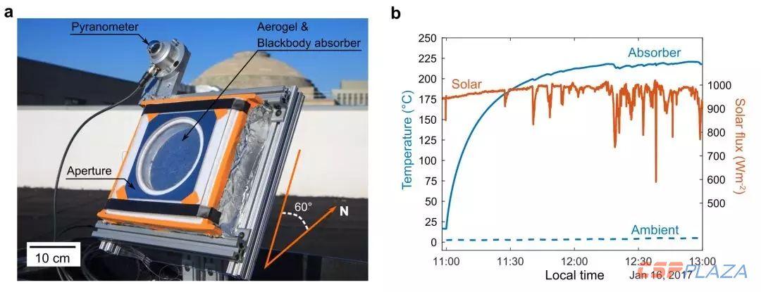 透光率可达95%的新型气凝胶能够大幅提升光热转换温度和效率-3
