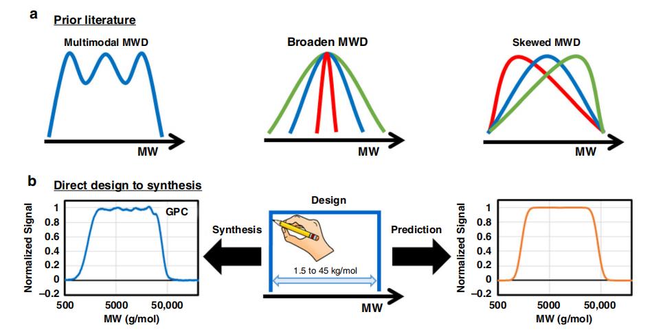 《自然·通讯》:聚合物分子量分布曲线形状都能随心所欲控制了!—流动化学领域新突破