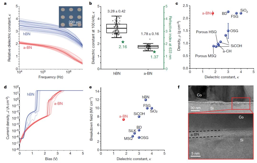 《Nature》重磅:超低介电新星——非晶氮化硼