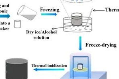 """四川大学发明""""具有取向孔结构的聚酰亚胺气凝胶功能复合材料"""""""