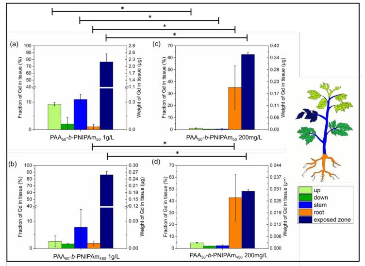 《ACS Nano》 :化不利为有利,高温/pH响应的新型纳米农药