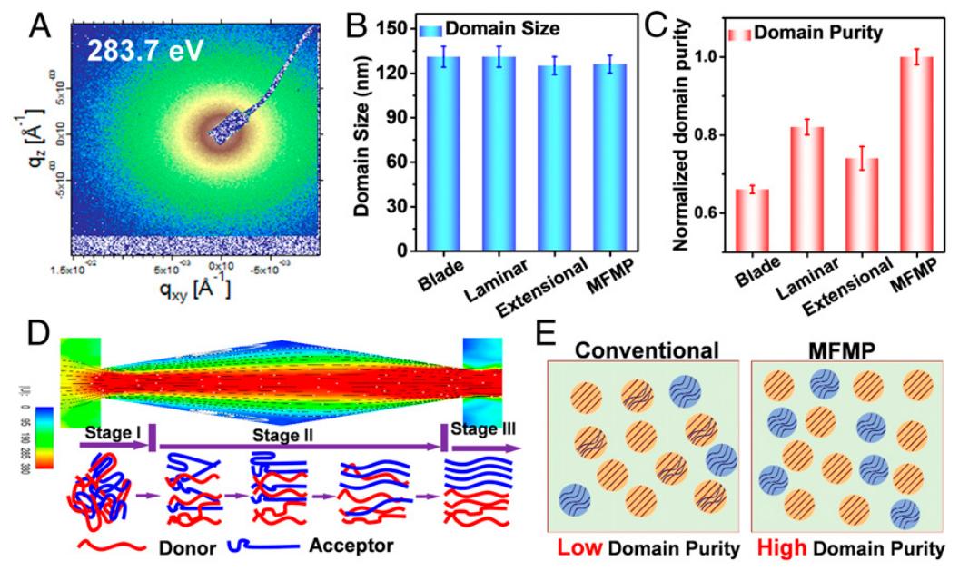 东华大学朱美芳院士《PNAS》:小小流道大作用!新型微流道刮刀大幅提高印刷太阳能电池性能