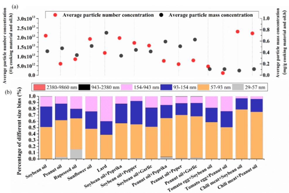 """""""炒菜1小时=吸半包烟?""""油烟如何影响人们的身体健康?科学家用数据说话"""