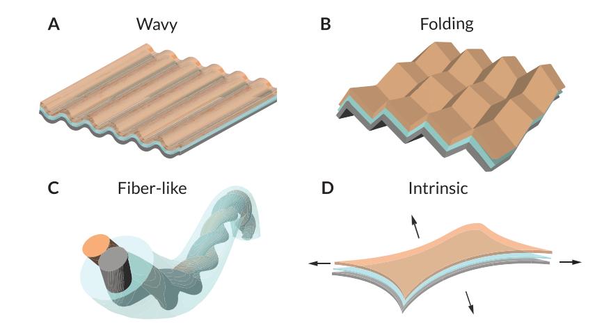 斯坦福大学鲍哲南团队《AEM》综述:柔性可拉伸电池