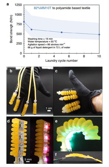 Facebook出手!《Nature》子刊:双网络有机硅弹性体,具有超高机械性能,可3D打印!