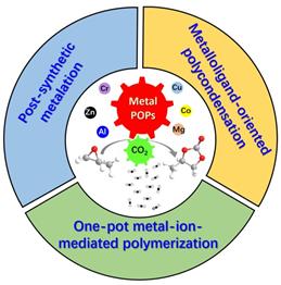 广东工业大学《JMCA》综述:具有可达性的金属基多孔有机聚合物催化转化 CO2 合成环状碳酸酯