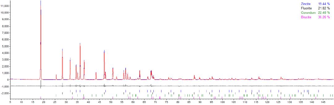 XRD数据精修——带你步入绚丽的晶体世界