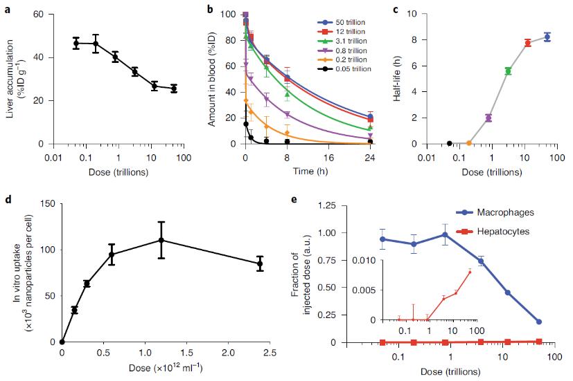 继质疑EPR效应后再发大作:突破给药剂量阈值,轻松提高药物递送效率!
