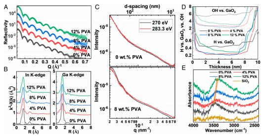 《PNAS》:加点PVA,纯铟镓氧化物的电子迁移率可提高70倍
