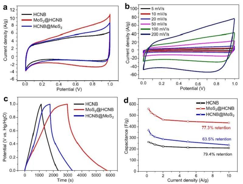 赵斌元/吴卫平/张利锋:新型碗状碳胶囊-二硫化钼纳米片高性能超级电容器材料
