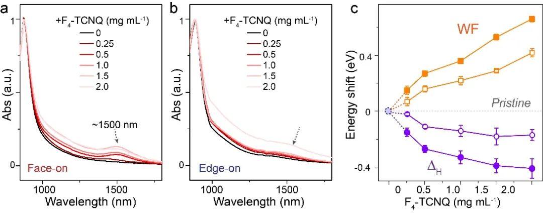 国科大张凤娇/UIUC刁莹《AM》:共轭聚合物堆积取向调控的主体-掺杂剂相互作用对电荷传输的影响研究