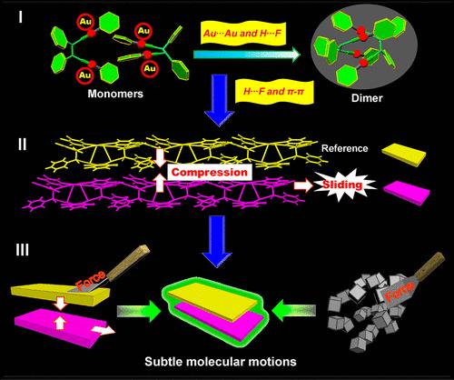 唐本忠院士团队《JACS》:控制AIEgen晶体的分子运动,实现力致发光
