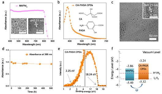 吉大杨柏教授/苏大康振辉教授:碳化聚合物点助力金属卤化物钙钛矿光催化