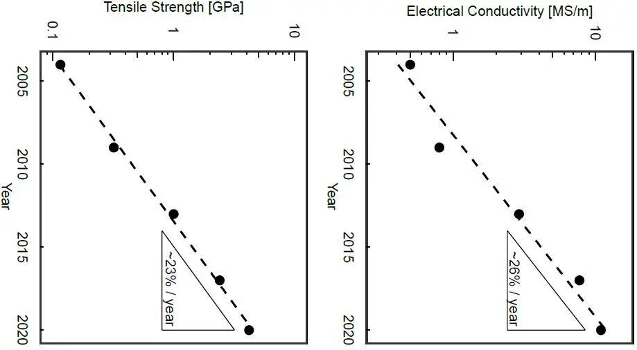 《Carbon》:史上最强碳纳米管纤维!强度超越凯夫拉,导电性首破10 MS/m