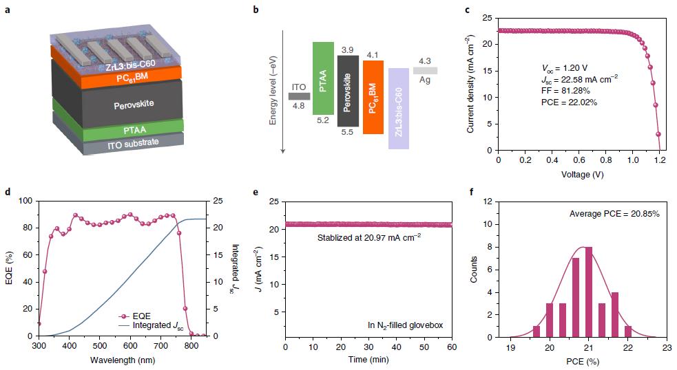 香港城市大学徐政涛/朱宗龙《自然·纳米技术》:MOF材料推动钙钛矿太阳能电池工业化,将铅泄漏降至最低