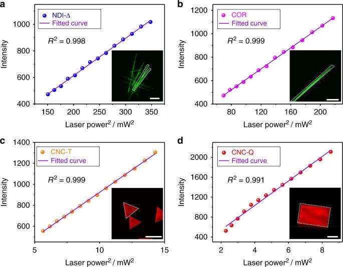 诺奖得主《Nature》子刊:更快,更便宜的双光子激发近红外发射材料