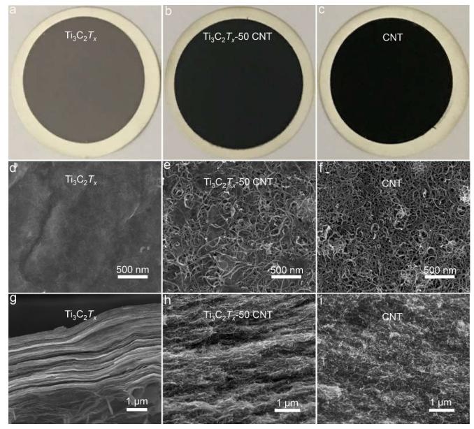 过滤一下,取得真金!MXene-CNT复合膜从极低浓度金溶液中捕获99.8%的金