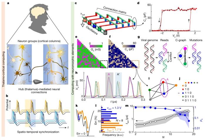 惠普实验室Nature:传统计算机让路,新型三阶纳米电路元件实现高效神经形态运算