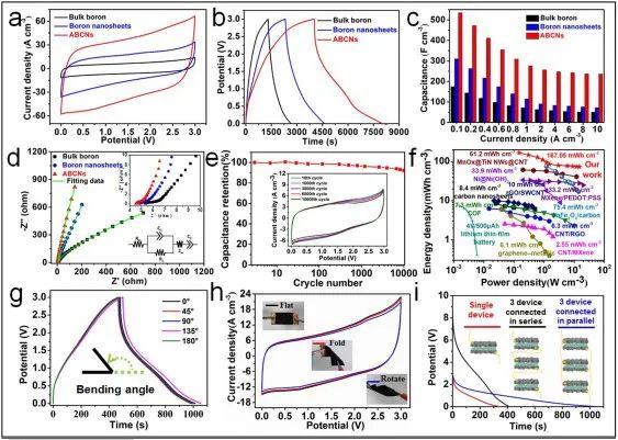 南工大陈苏团队《德国应化》:微流体静电纺丝法构筑新型硼-碳纳米纤维