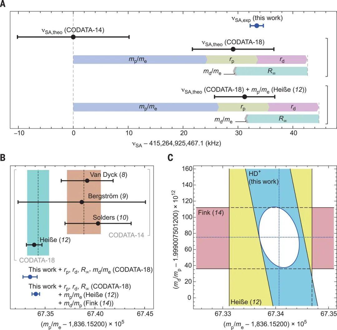 重磅!4篇Nature/Science齐发:世界上最精确的氘核质量出来了!我们离中微子质量还远吗?