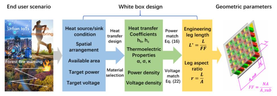 南科大刘玮书团队《EES》:在热电能量转换系统设计理论方面取得重要进展