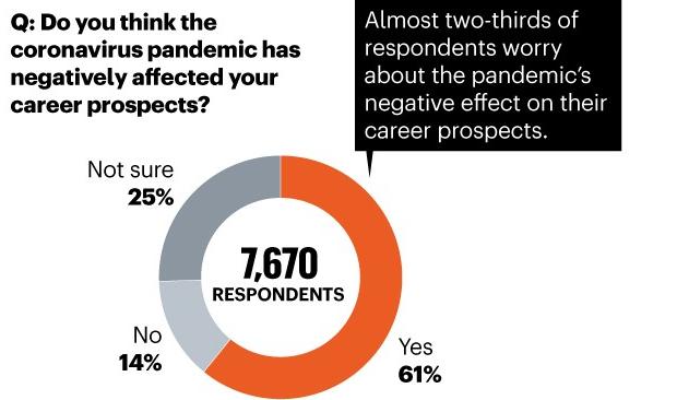 《Nature》:疫情之下,做博后好难!化学人最惨,68%表示受影响,比例最高!