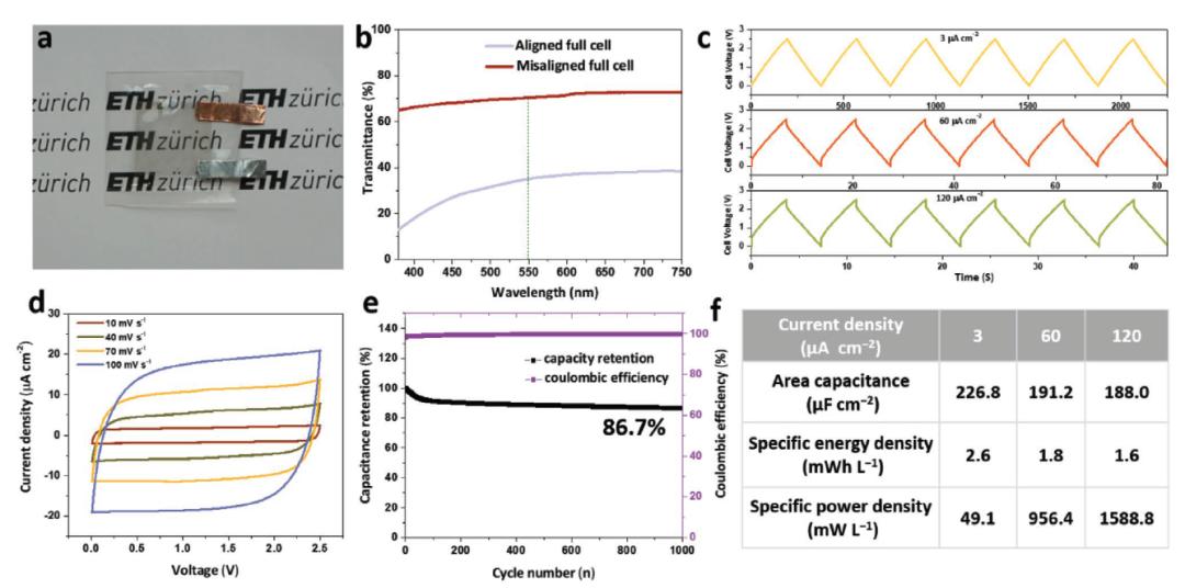 苏黎世联邦理工《AFM》:透明,柔性薄膜超级电容器和混合超级电容器的微成型方法