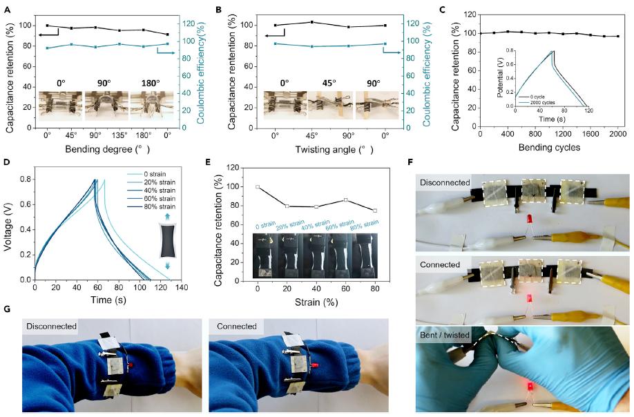 UCLA贺曦敏《Matter》:普适制备用于可穿戴电子的高性能可拉伸导电水凝胶