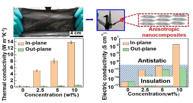 """高性能""""三合一""""新策略!中科院化学所《ACS Nano》:兼具高各向异性导热和导电性能的柔性石墨烯纳米复合材料"""