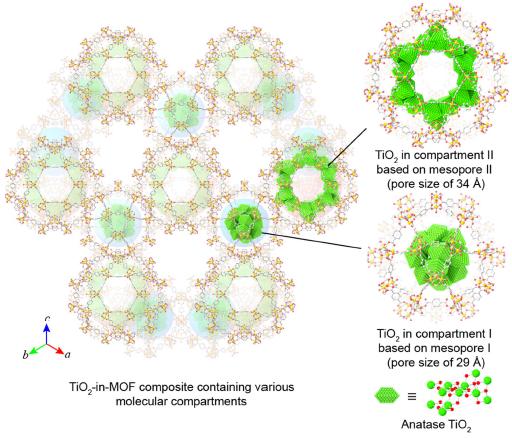 """武汉大学邓鹤翔再发《Nature》:""""分子隔间""""让MOF材料对CO2光催化还原AQE跃升至11.3%!"""