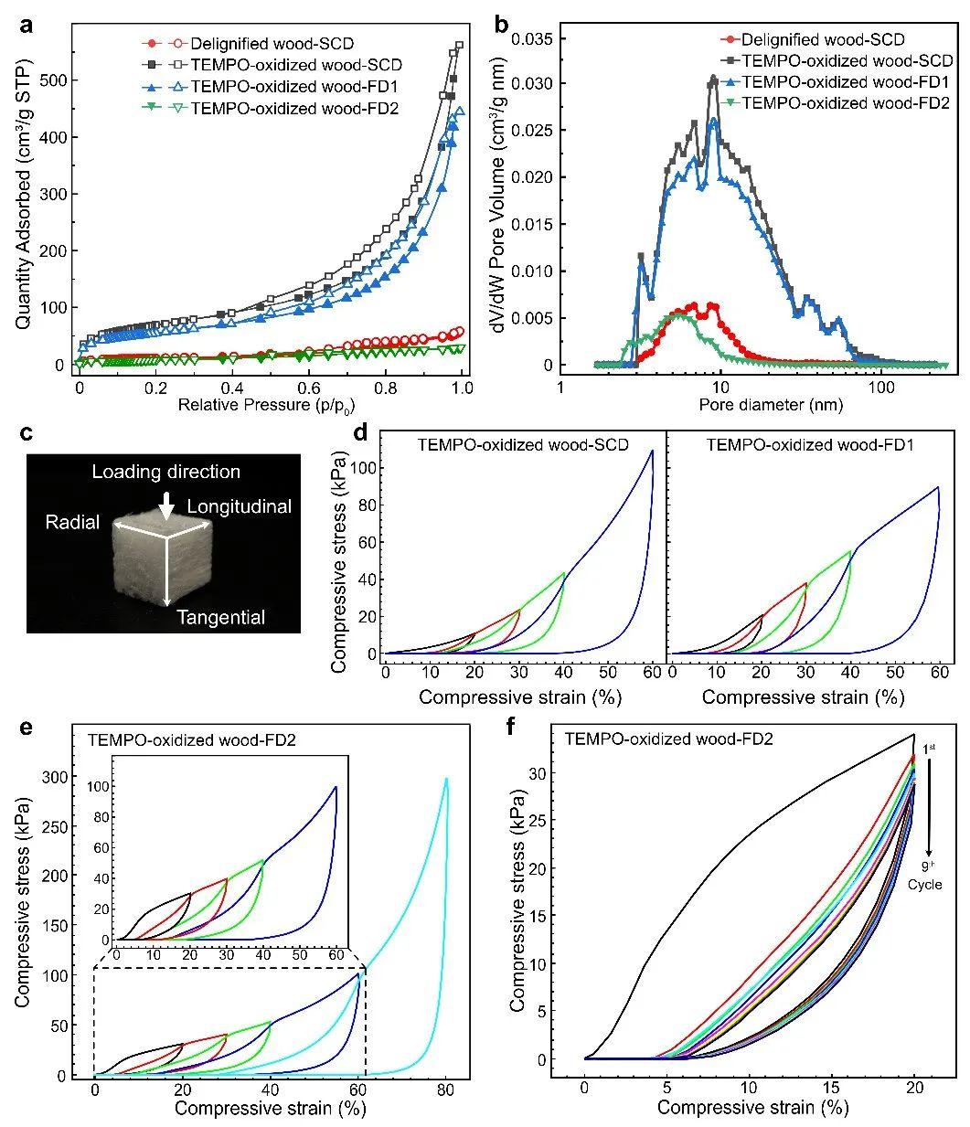 瑞典皇家理工学院周琪教授《AM》:细胞壁高度微纤化的下一代纳米木材