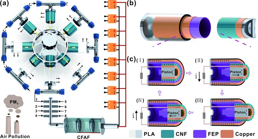 广西大学王双飞/聂双喜团队《Nano Energy》:摩擦纳米发电机增强纤维素纤维空气过滤器用于高效清除雾霾