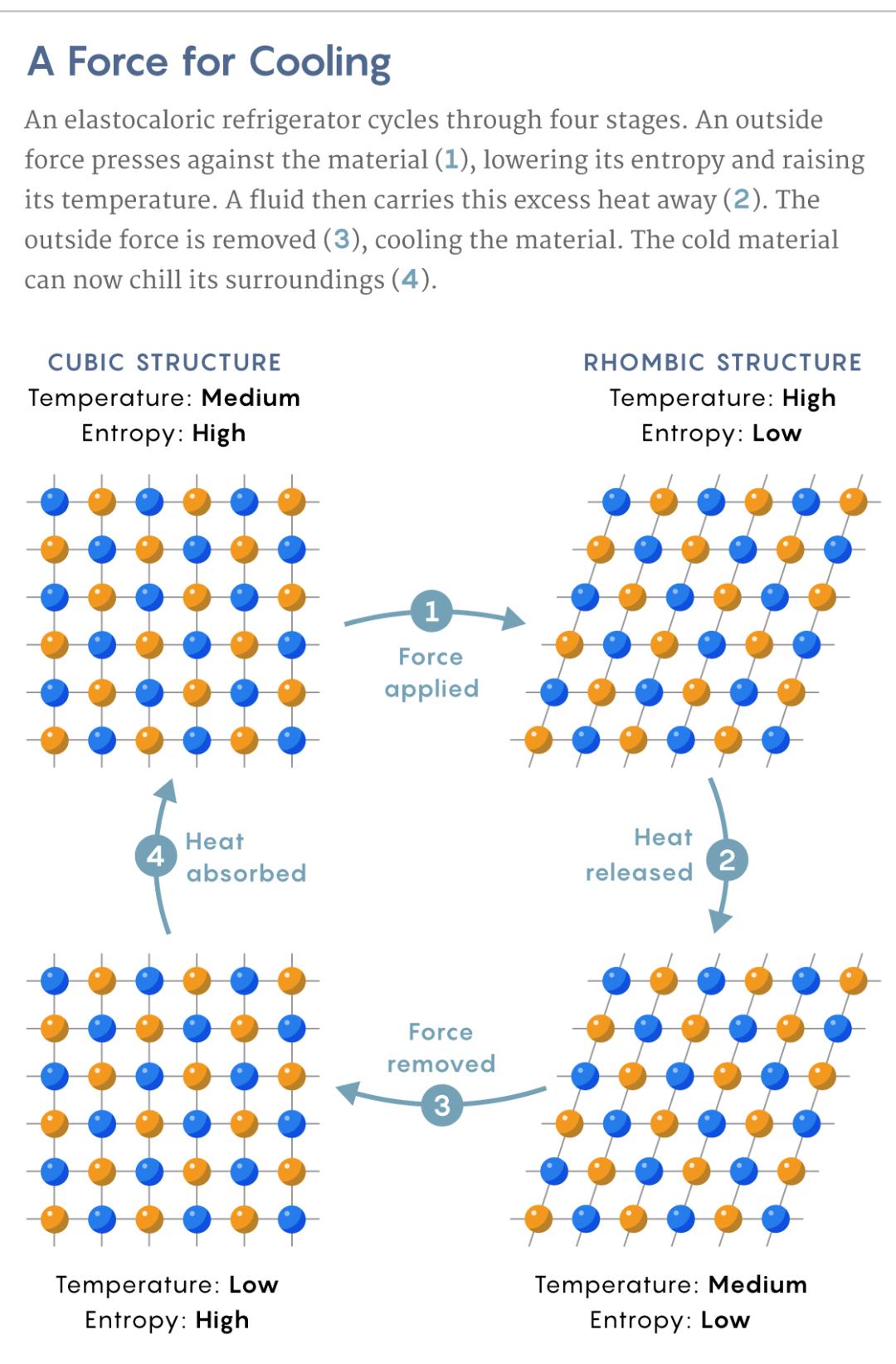 """""""橡皮筋""""做空调?先后登上Nature/Science的制冷新策略"""