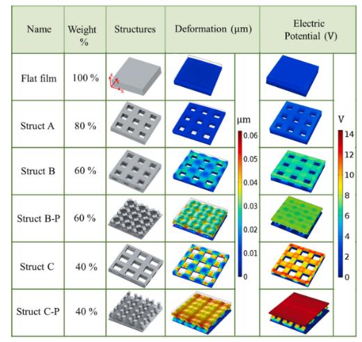 Nano Energy:基于面投影微立体光刻3D打印技术的共形压电传感器设计与制造