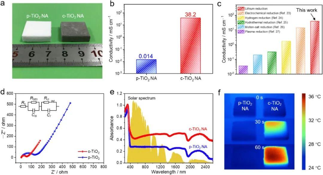 东华大学《德国应化》:研发出高导电、高弹性TiO2纳米纤维气凝胶