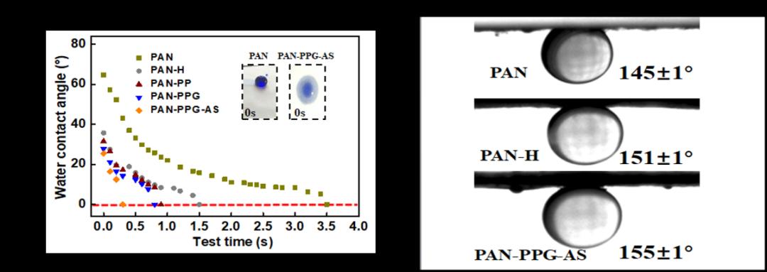 哈工大(威海)张瑛洁教授团队在超亲水膜制备领域取得最新进展